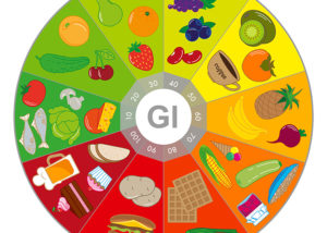 Measurement of Glycemic Index & Glycemic Load of the Sweet & Balance series.
